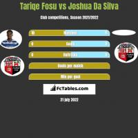 Tariqe Fosu vs Joshua Da Silva h2h player stats