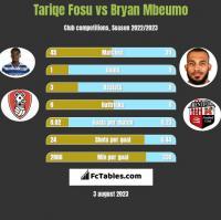 Tariqe Fosu vs Bryan Mbeumo h2h player stats