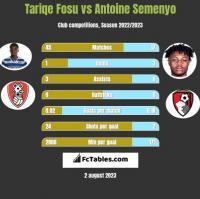 Tariqe Fosu vs Antoine Semenyo h2h player stats
