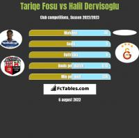 Tariqe Fosu vs Halil Dervisoglu h2h player stats