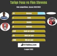 Tariqe Fosu vs Finn Stevens h2h player stats