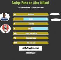 Tariqe Fosu vs Alex Gilbert h2h player stats