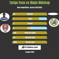 Tariqe Fosu vs Mads Bidstrup h2h player stats