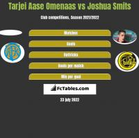 Tarjei Aase Omenaas vs Joshua Smits h2h player stats