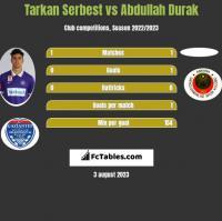 Tarkan Serbest vs Abdullah Durak h2h player stats