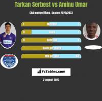 Tarkan Serbest vs Aminu Umar h2h player stats
