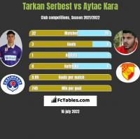 Tarkan Serbest vs Aytac Kara h2h player stats