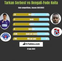 Tarkan Serbest vs Bengali-Fode Koita h2h player stats