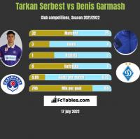 Tarkan Serbest vs Denis Garmash h2h player stats