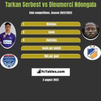Tarkan Serbest vs Dieumerci Ndongala h2h player stats