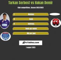 Tarkan Serbest vs Hakan Demir h2h player stats