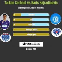 Tarkan Serbest vs Haris Hajradinovic h2h player stats