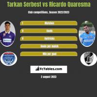 Tarkan Serbest vs Ricardo Quaresma h2h player stats