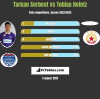 Tarkan Serbest vs Tobias Heintz h2h player stats