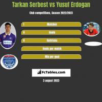 Tarkan Serbest vs Yusuf Erdogan h2h player stats
