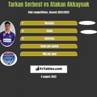 Tarkan Serbest vs Atakan Akkaynak h2h player stats