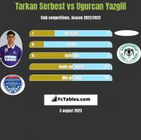 Tarkan Serbest vs Ugurcan Yazgili h2h player stats