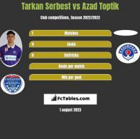 Tarkan Serbest vs Azad Toptik h2h player stats