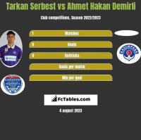 Tarkan Serbest vs Ahmet Hakan Demirli h2h player stats