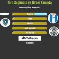 Taro Sugimoto vs Hiroki Yamada h2h player stats
