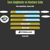 Taro Sugimoto vs Kentaro Sato h2h player stats