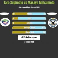 Taro Sugimoto vs Masaya Matsumoto h2h player stats