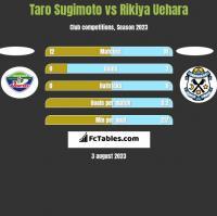 Taro Sugimoto vs Rikiya Uehara h2h player stats