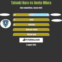 Tatsuki Nara vs Genta Miura h2h player stats