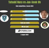 Tatsuki Nara vs Jae-Seok Oh h2h player stats