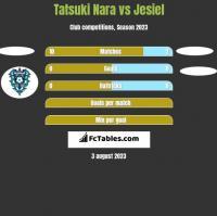 Tatsuki Nara vs Jesiel h2h player stats