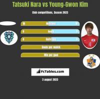 Tatsuki Nara vs Young-Gwon Kim h2h player stats