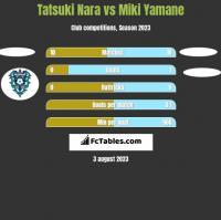 Tatsuki Nara vs Miki Yamane h2h player stats