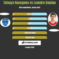 Tatsuya Hasegawa vs Leandro Damiao h2h player stats