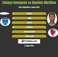 Tatsuya Hasegawa vs Quenten Martinus h2h player stats
