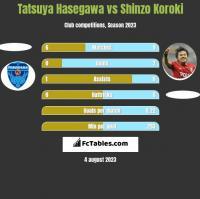 Tatsuya Hasegawa vs Shinzo Koroki h2h player stats