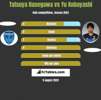 Tatsuya Hasegawa vs Yu Kobayashi h2h player stats
