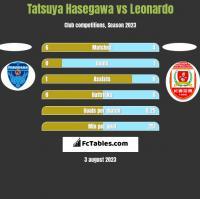 Tatsuya Hasegawa vs Leonardo h2h player stats