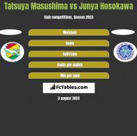 Tatsuya Masushima vs Junya Hosokawa h2h player stats