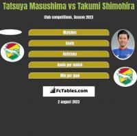 Tatsuya Masushima vs Takumi Shimohira h2h player stats