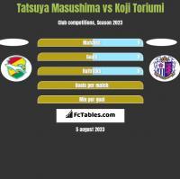 Tatsuya Masushima vs Koji Toriumi h2h player stats