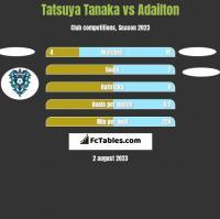 Tatsuya Tanaka vs Adailton h2h player stats