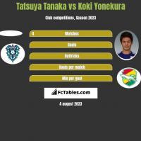 Tatsuya Tanaka vs Koki Yonekura h2h player stats