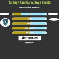 Tatsuya Tanaka vs Koya Yuruki h2h player stats
