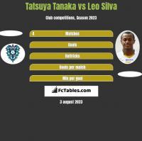 Tatsuya Tanaka vs Leo Silva h2h player stats