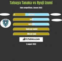 Tatsuya Tanaka vs Ryuji Izumi h2h player stats