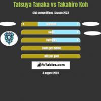 Tatsuya Tanaka vs Takahiro Koh h2h player stats