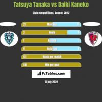 Tatsuya Tanaka vs Daiki Kaneko h2h player stats