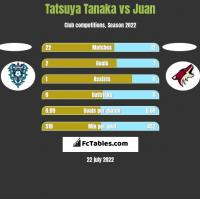 Tatsuya Tanaka vs Juan h2h player stats