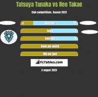 Tatsuya Tanaka vs Reo Takae h2h player stats