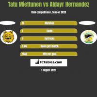 Tatu Miettunen vs Aldayr Hernandez h2h player stats